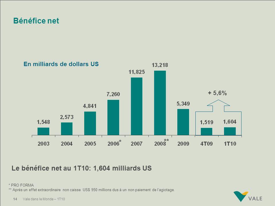 Bénéfice net ** * Le bénéfice net au 1T10: 1,604 milliards US