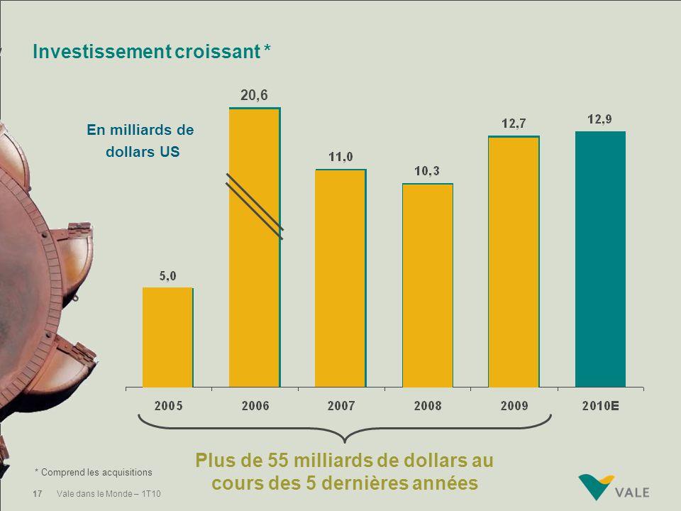 Investissement croissant *