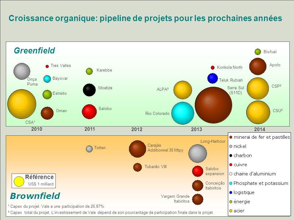 Croissance organique: pipeline de projets pour les prochaines années