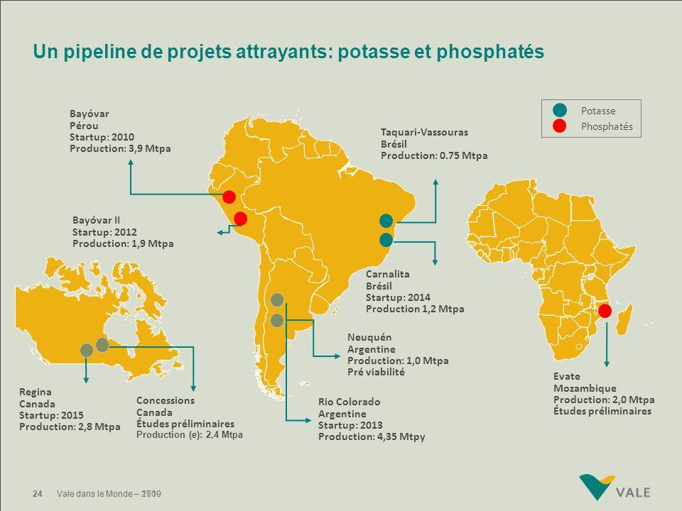 Un pipeline de projets attrayants: potasse et phosphatés