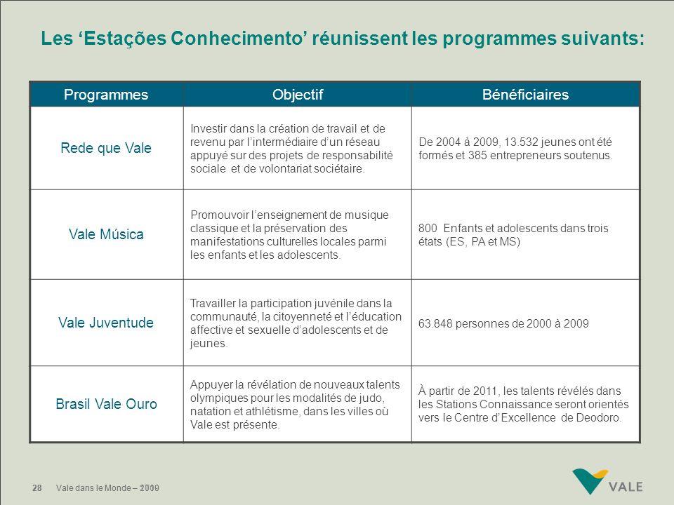 Les 'Estações Conhecimento' réunissent les programmes suivants: