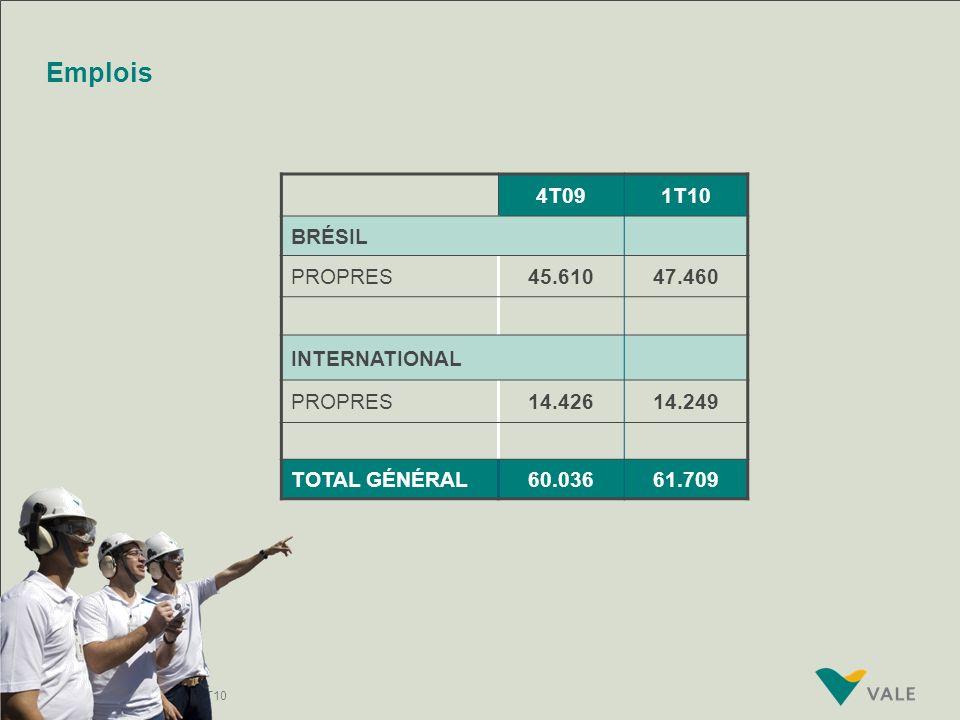 Emplois 4T09 1T10 BRÉSIL PROPRES 45.610 47.460 INTERNATIONAL 14.426