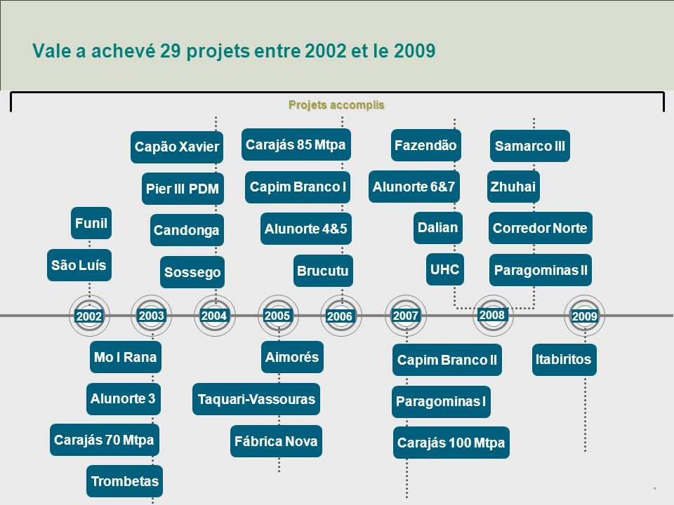 Vale a achevé 29 projets entre 2002 et le 2009