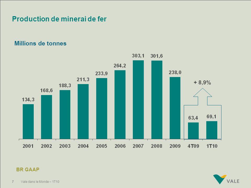 Production de minerai de fer