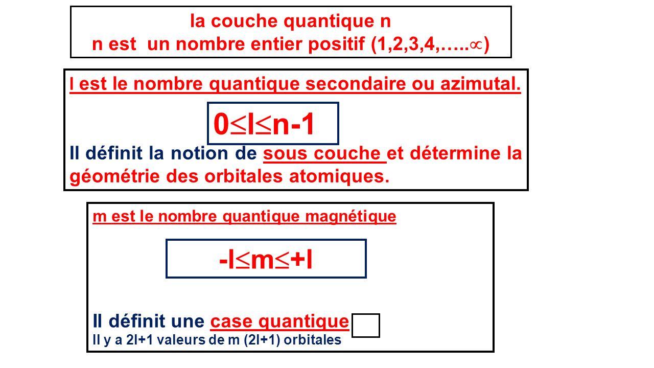 n est un nombre entier positif (1,2,3,4,…..)