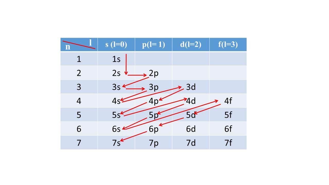 l s (l=0) p(l= 1) d(l=2) f(l=3) 1. 1s. 2. 2s. 2p. 3. 3s. 3p. 3d. 4. 4s. 4p. 4d. 4f.