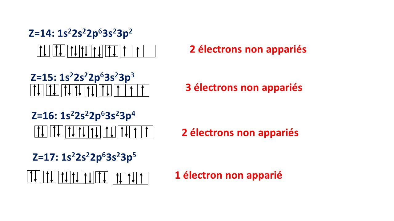 Z=14: 1s22s22p63s23p2 2 électrons non appariés. Z=15: 1s22s22p63s23p3. 3 électrons non appariés. Z=16: 1s22s22p63s23p4.