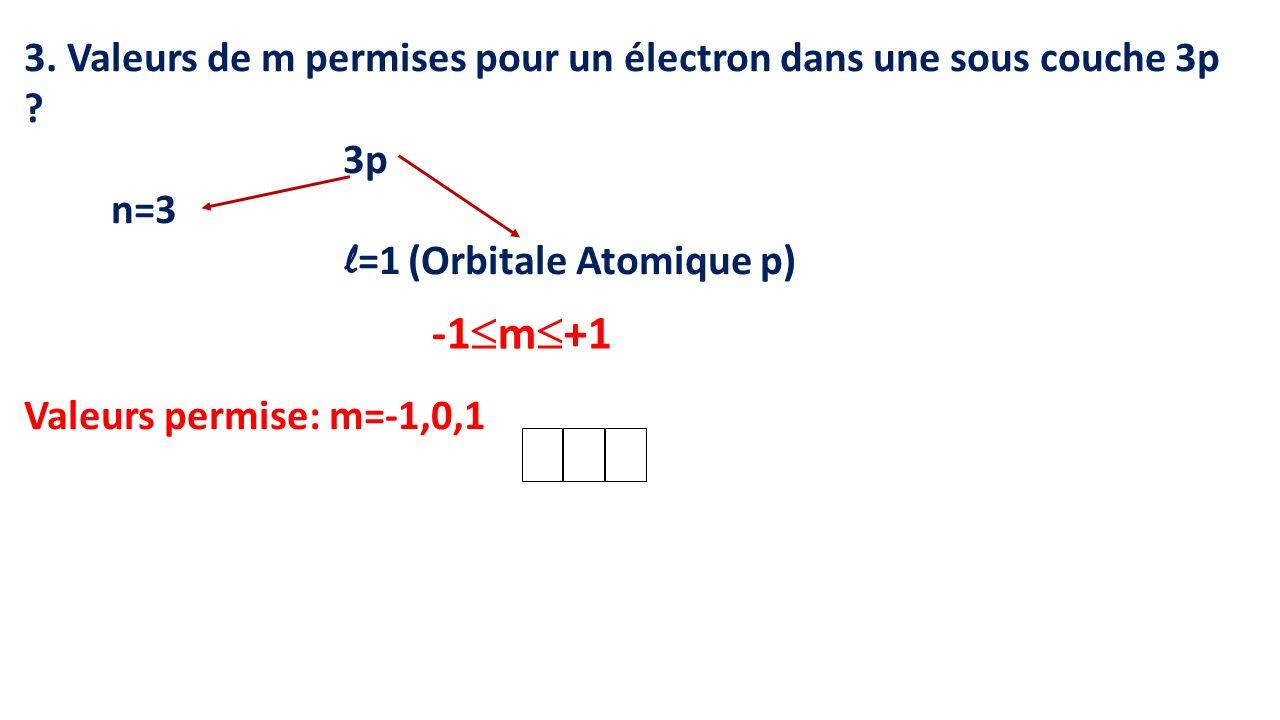 3. Valeurs de m permises pour un électron dans une sous couche 3p