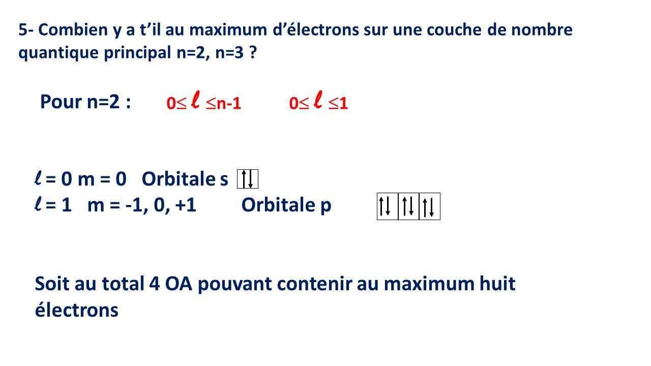 Soit au total 4 OA pouvant contenir au maximum huit électrons