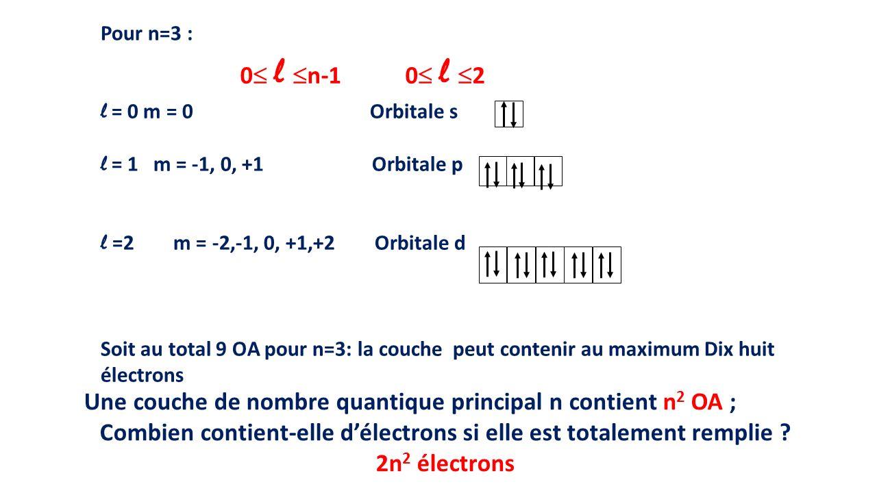 Une couche de nombre quantique principal n contient n2 OA ;