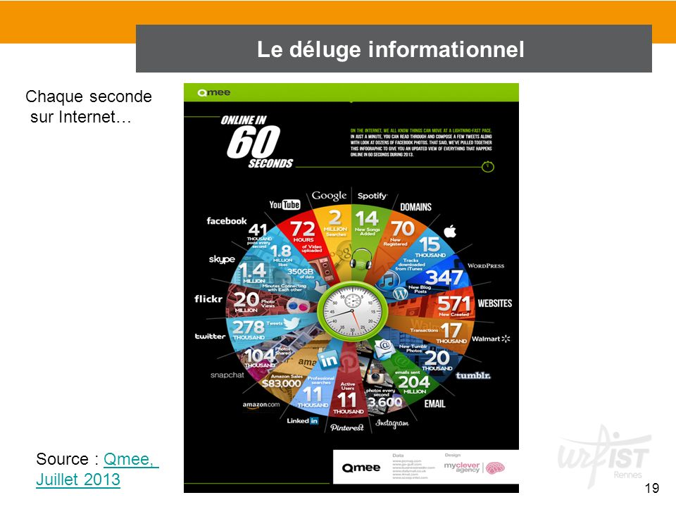 Le déluge informationnel