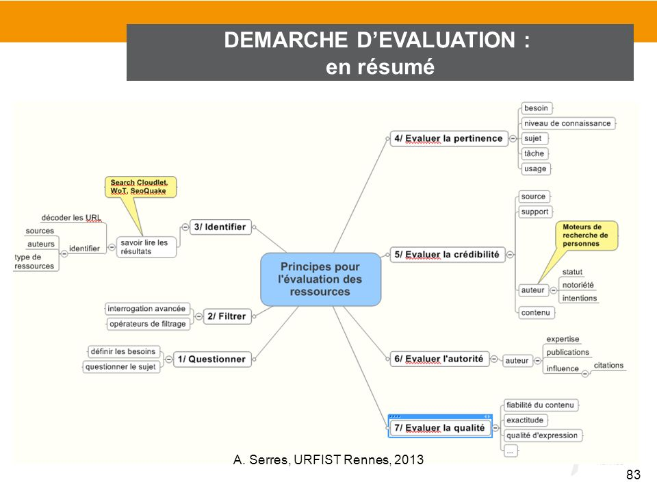 DEMARCHE D'EVALUATION :