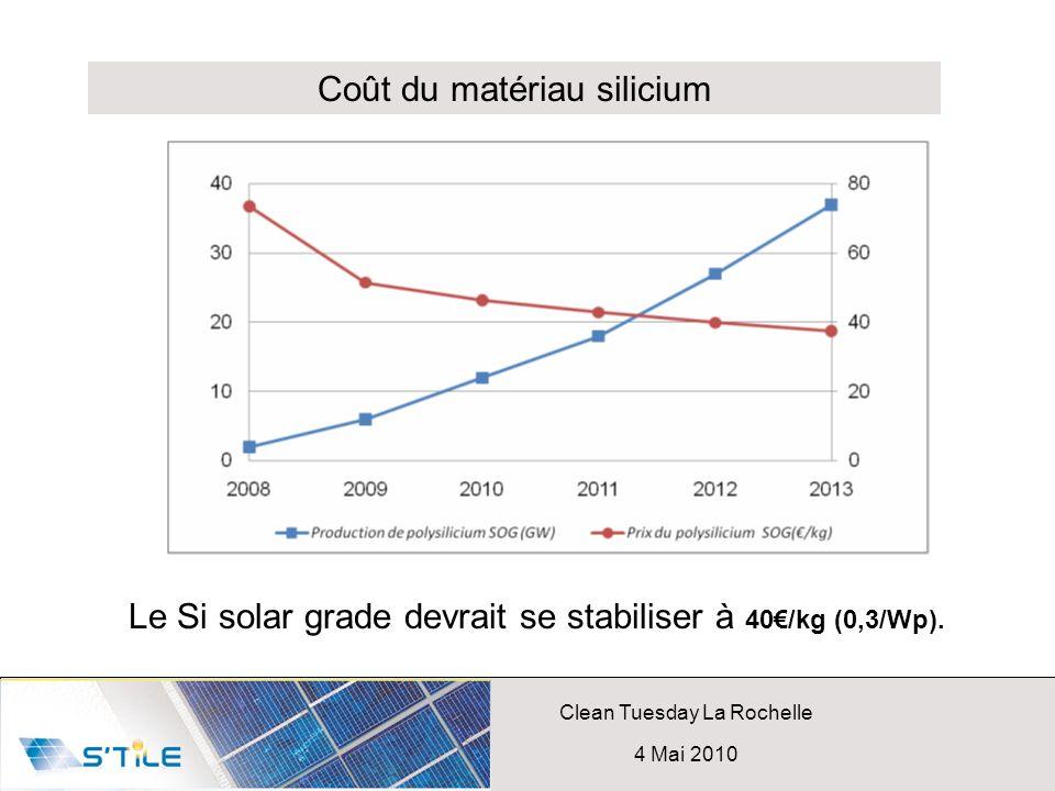 Coût du matériau silicium