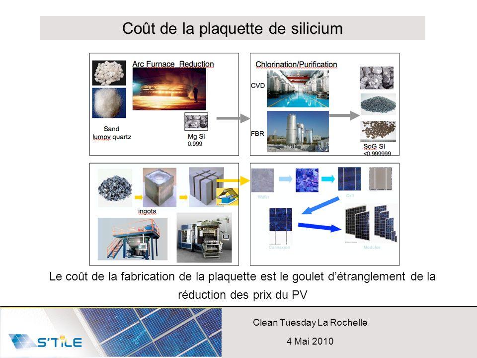 Coût de la plaquette de silicium