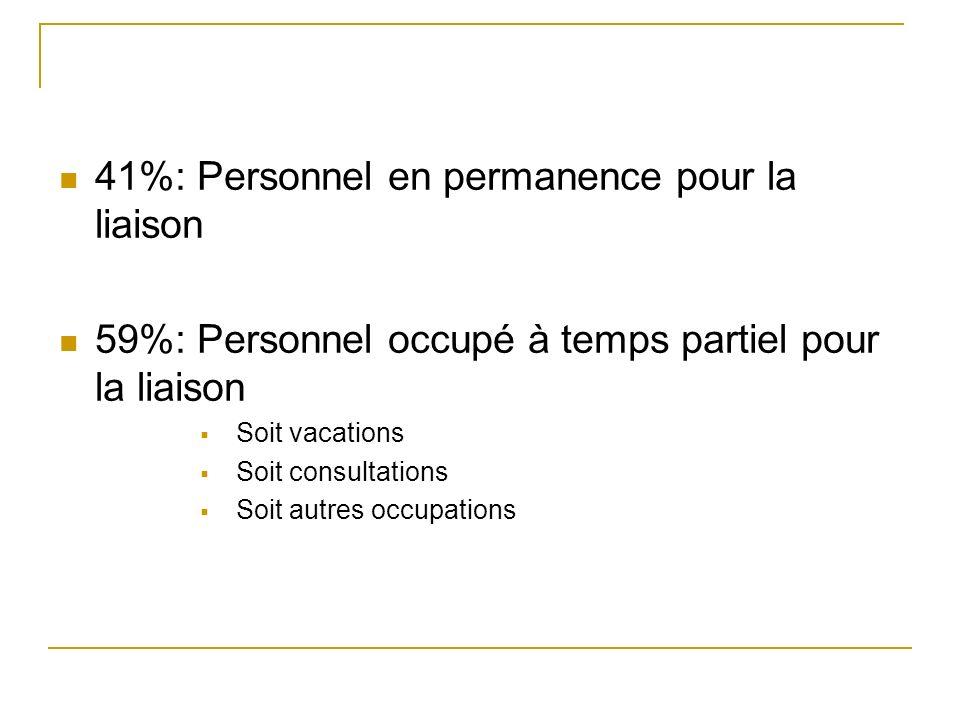 41%: Personnel en permanence pour la liaison
