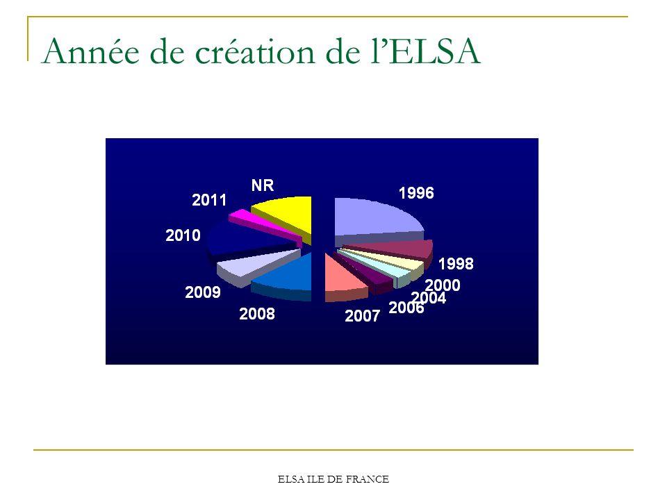 Année de création de l'ELSA