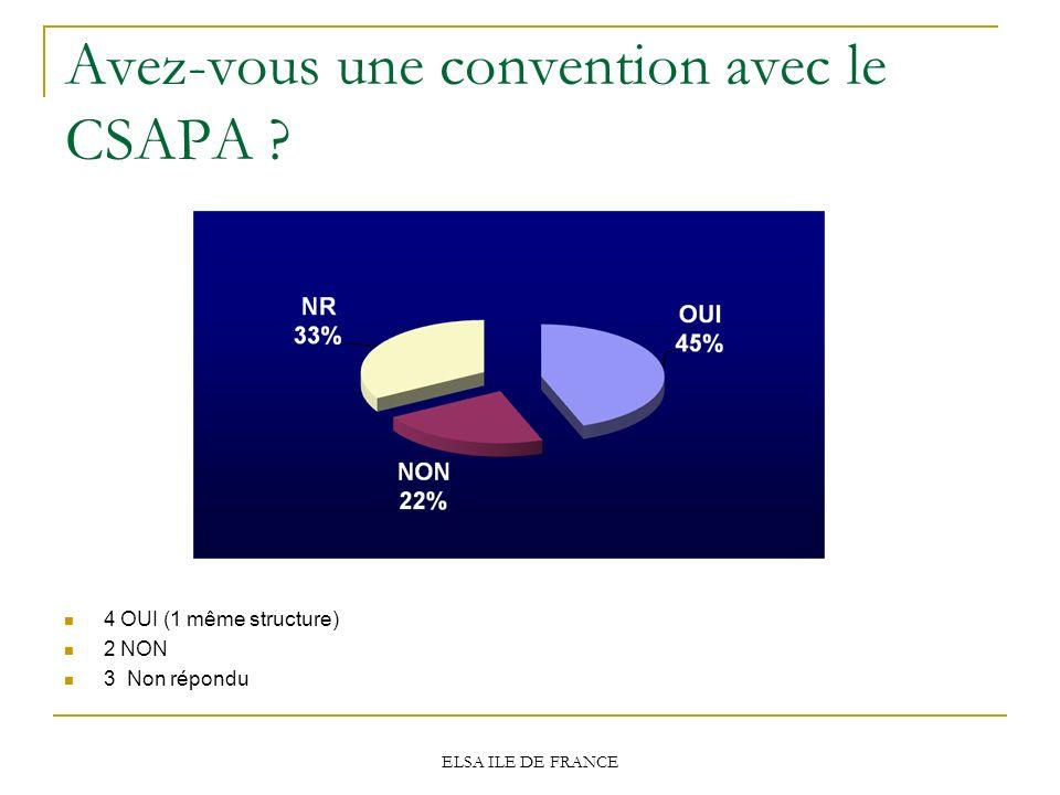 Avez-vous une convention avec le CSAPA