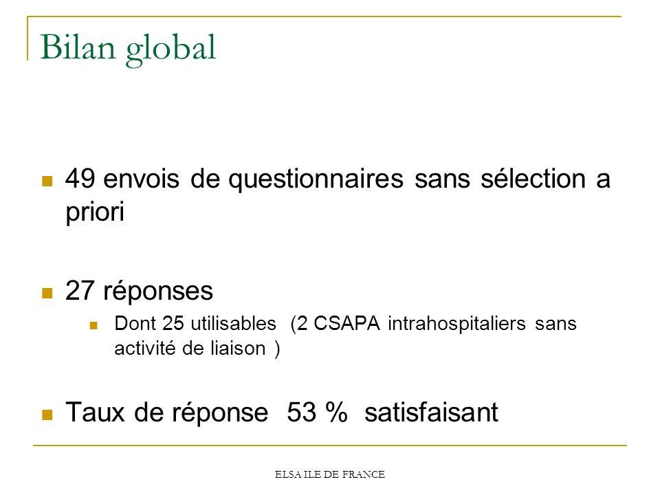 Bilan global 49 envois de questionnaires sans sélection a priori