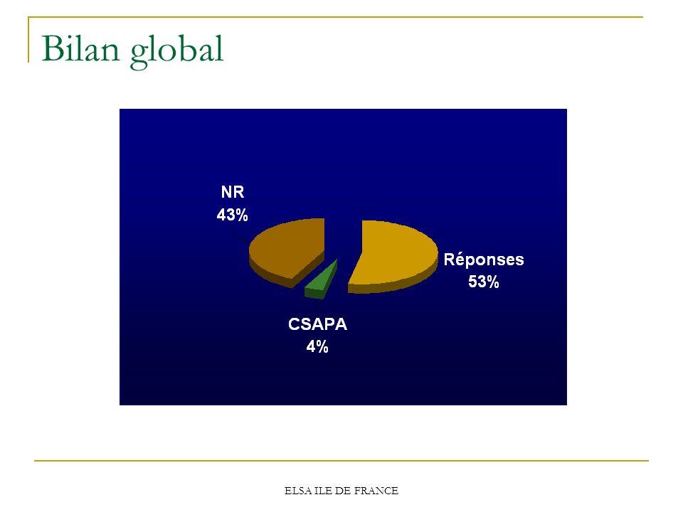 Bilan global ELSA ILE DE FRANCE