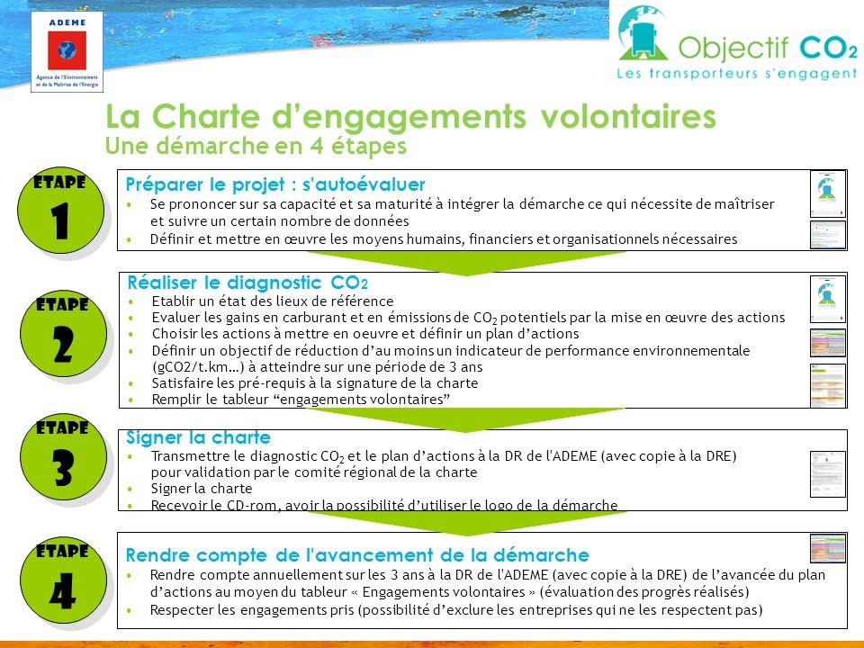1 2 3 4 La Charte d'engagements volontaires Une démarche en 4 étapes