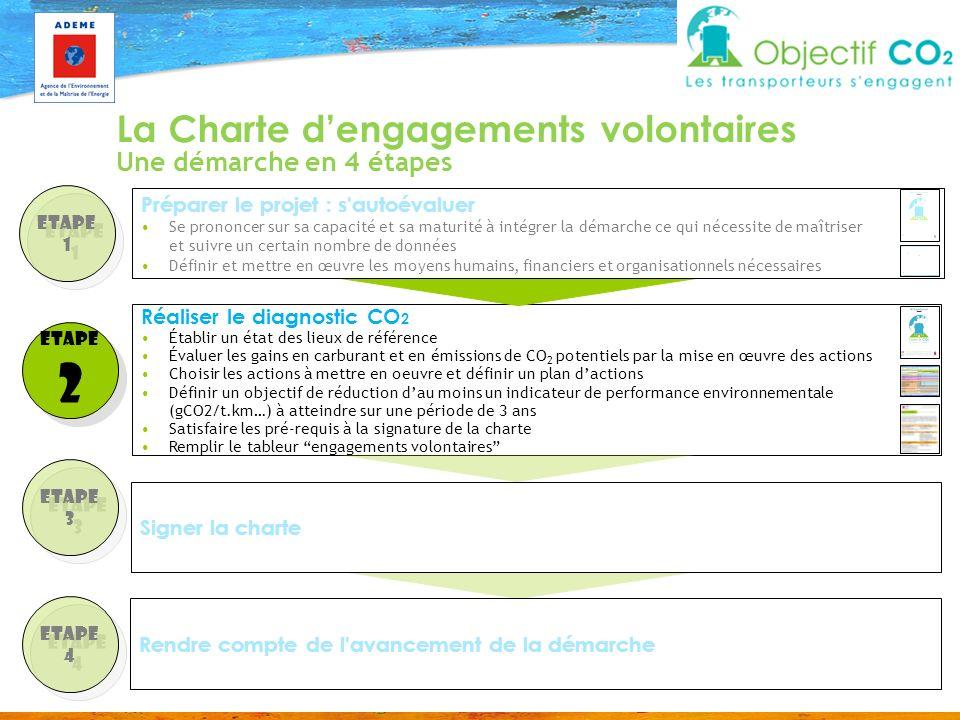 2 La Charte d'engagements volontaires Une démarche en 4 étapes