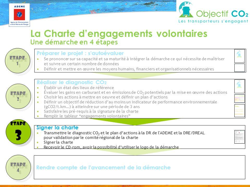 3 La Charte d'engagements volontaires Une démarche en 4 étapes