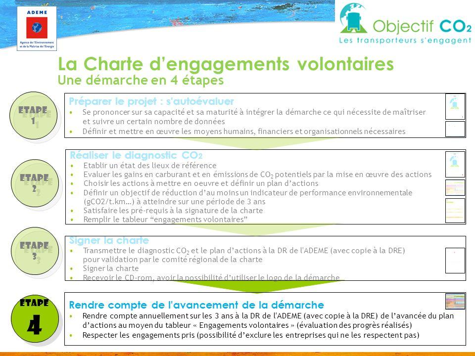 4 La Charte d'engagements volontaires Une démarche en 4 étapes