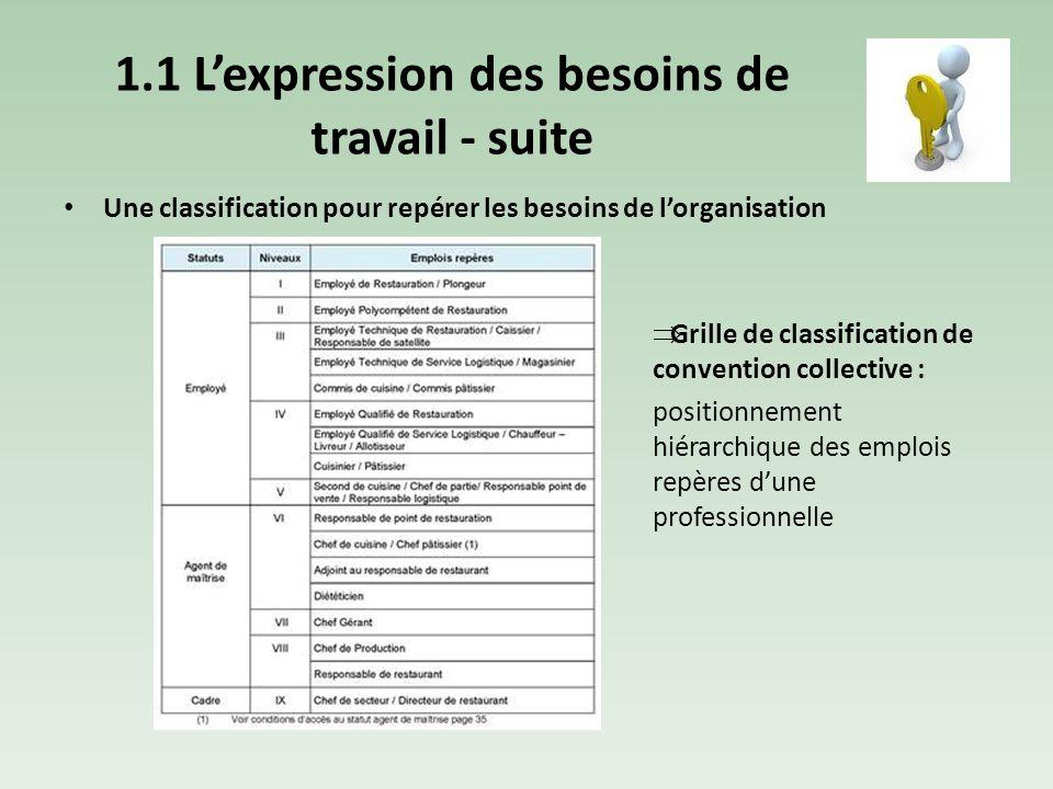 Th me 2 comp tences potentiels ppt video online - Grille des competences professionnelles ...
