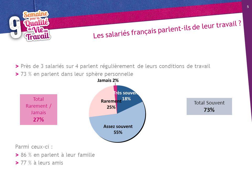 Les salariés français parlent-ils de leur travail