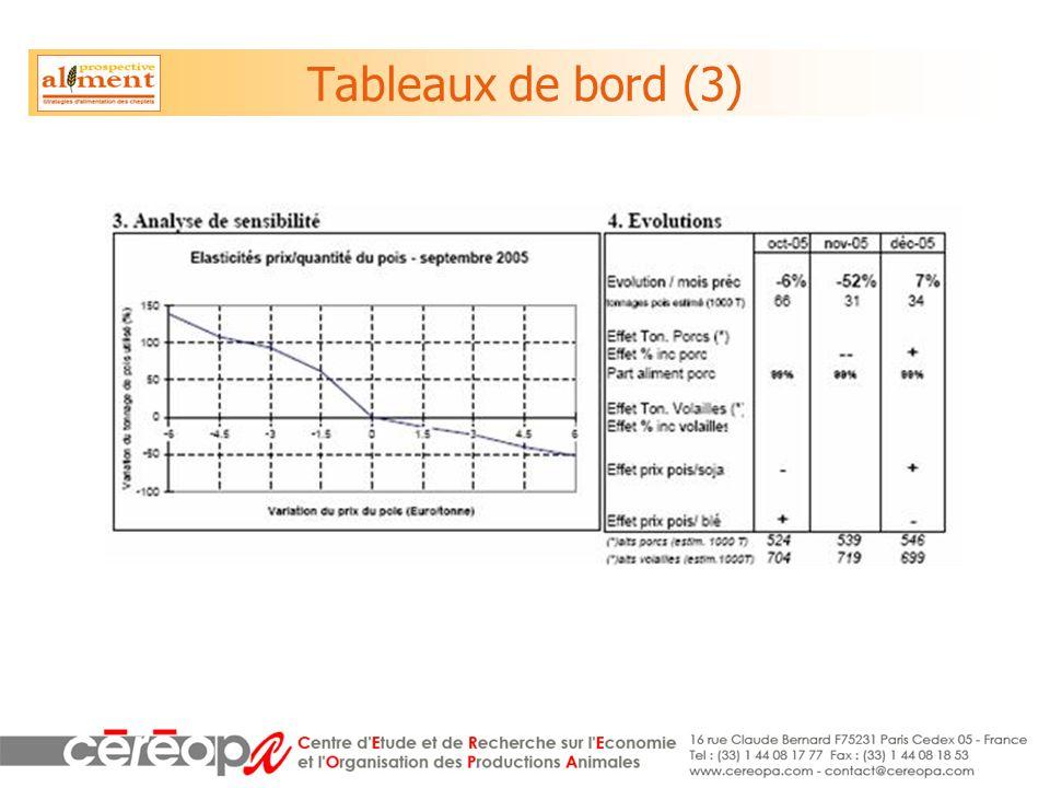 Tableaux de bord (3)