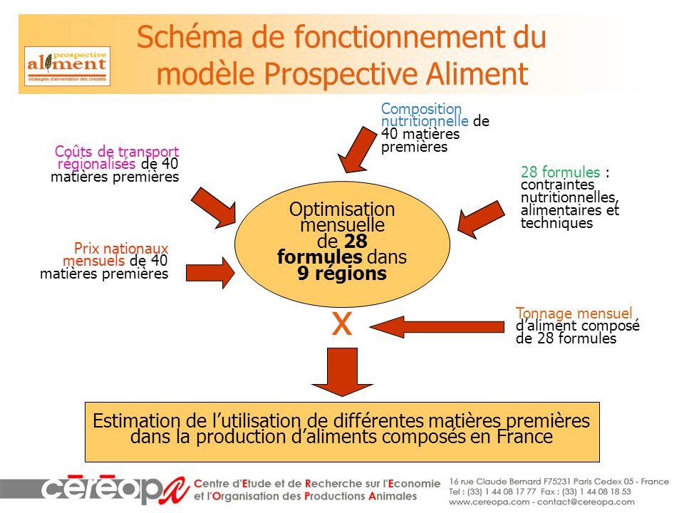 Schéma de fonctionnement du modèle Prospective Aliment