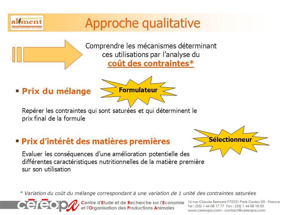 Approche qualitative Comprendre les mécanismes déterminant ces utilisations par l'analyse du coût des contraintes*