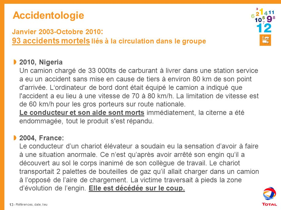 Accidentologie Janvier 2003-Octobre 2010: 93 accidents mortels liés à la circulation dans le groupe.