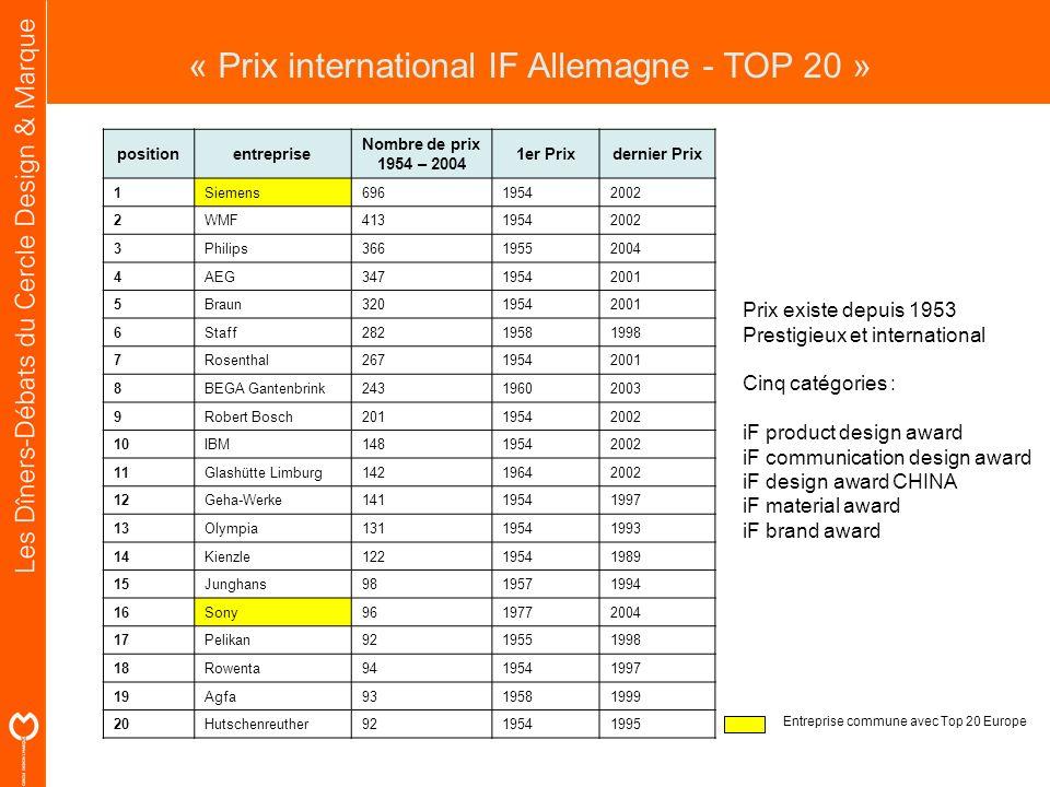 « Prix international IF Allemagne - TOP 20 »