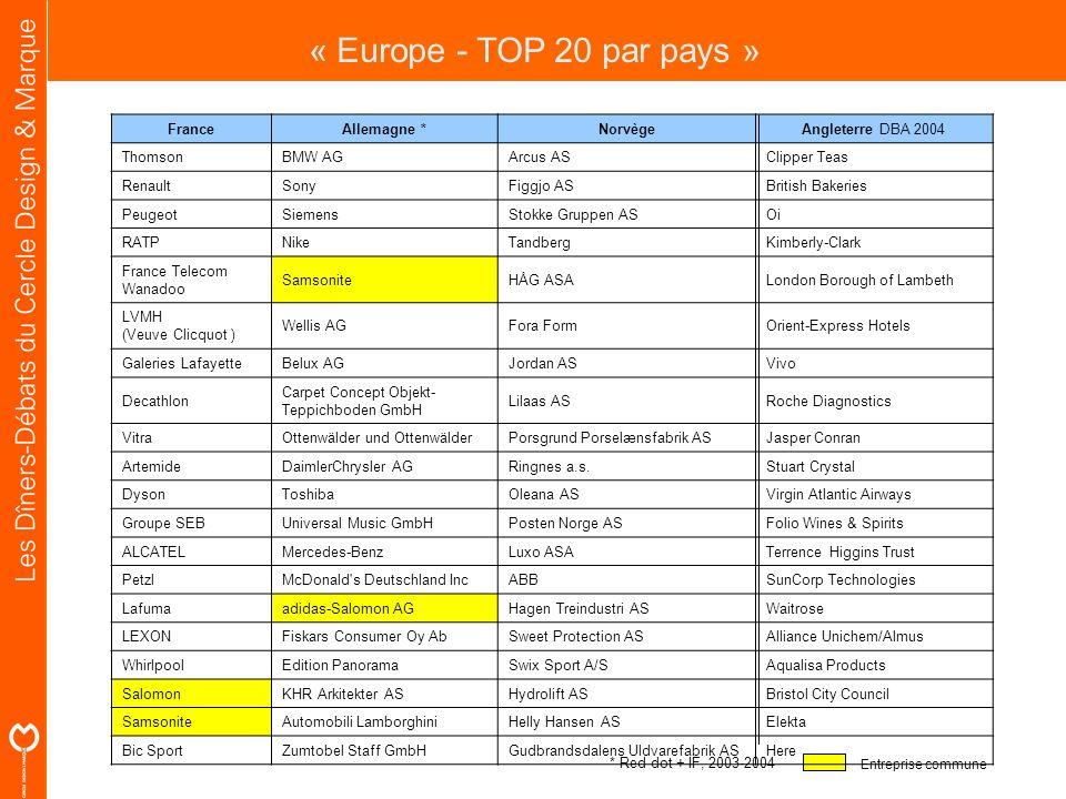 « Europe - TOP 20 par pays » France Allemagne * Norvège