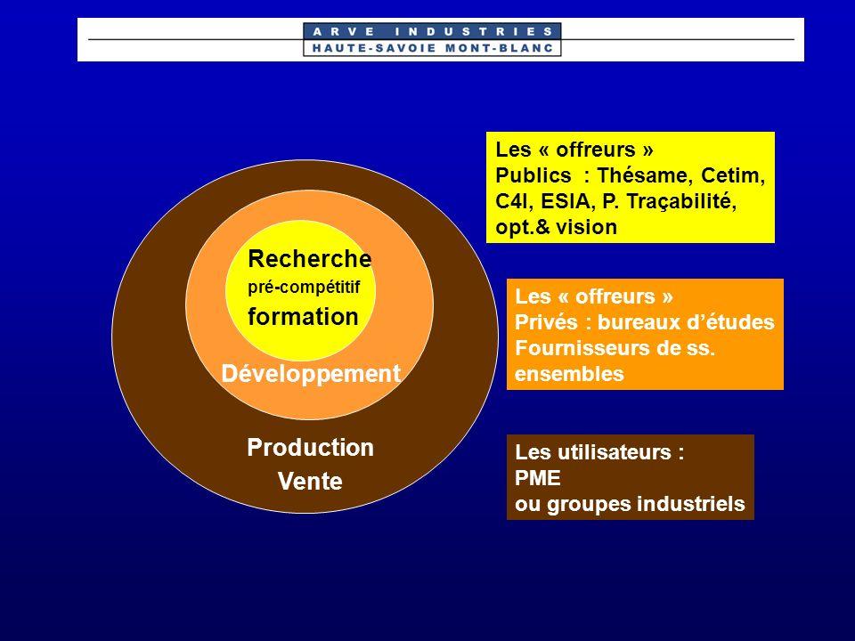 Recherche formation Développement Production Vente Les « offreurs »