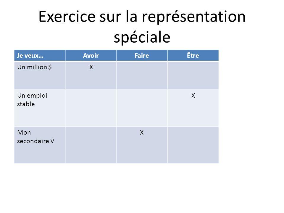 Exercice sur la représentation spéciale