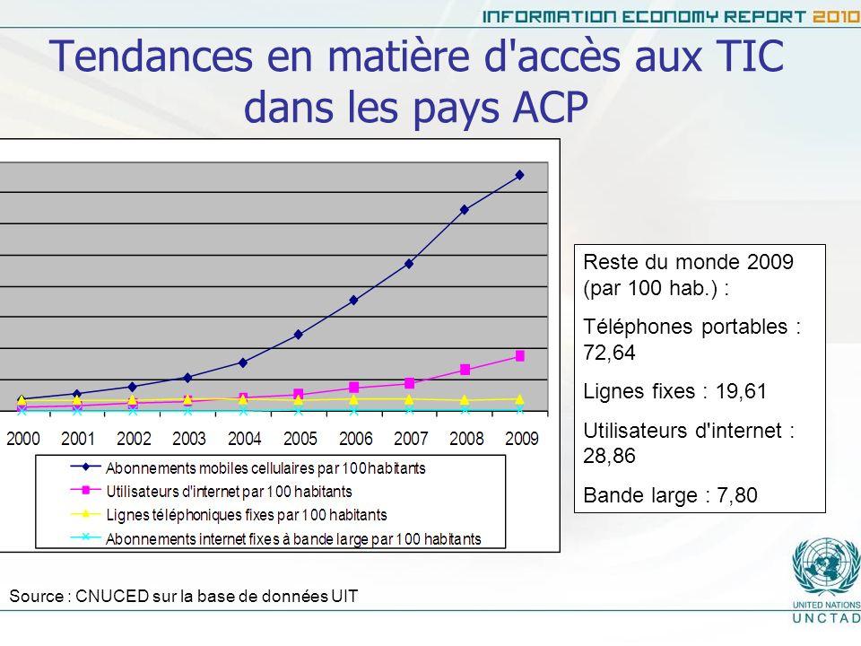 Tendances en matière d accès aux TIC dans les pays ACP