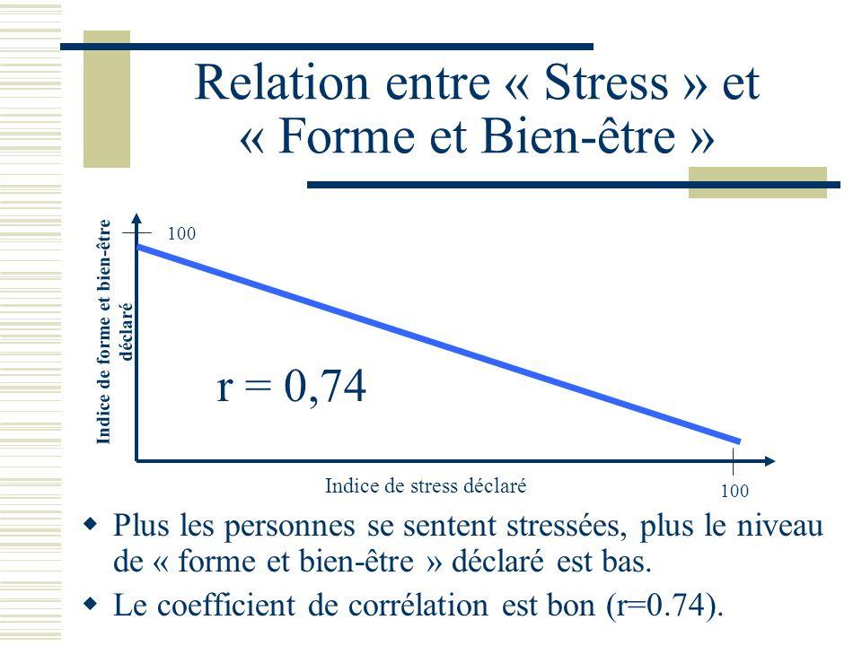 Relation entre « Stress » et « Forme et Bien-être »