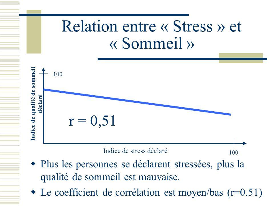 Relation entre « Stress » et « Sommeil »