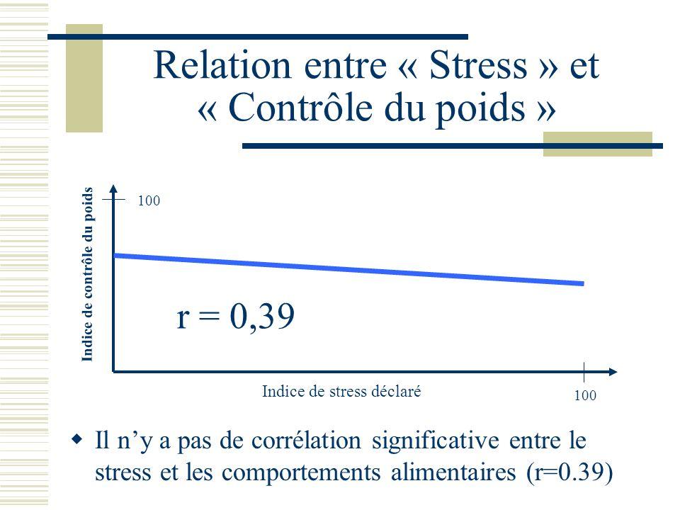 Relation entre « Stress » et « Contrôle du poids »