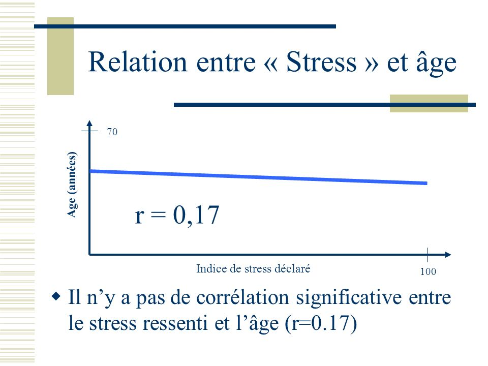 Relation entre « Stress » et âge