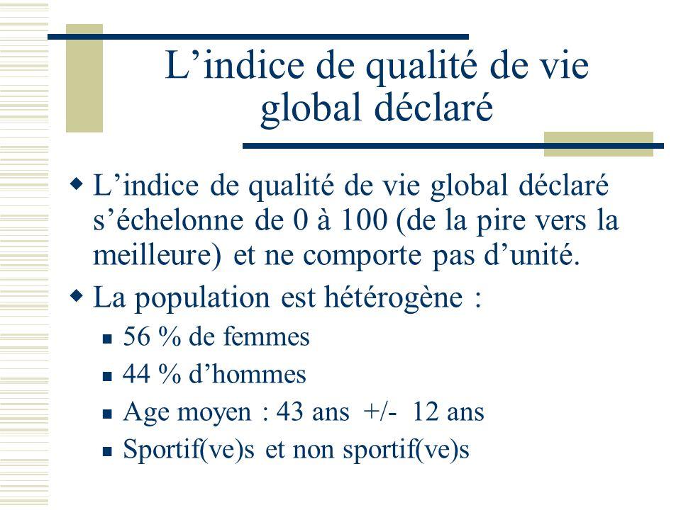 L'indice de qualité de vie global déclaré