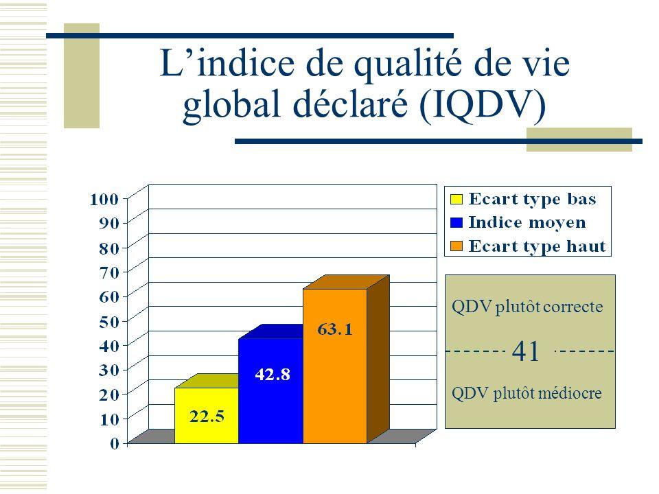 L'indice de qualité de vie global déclaré (IQDV)