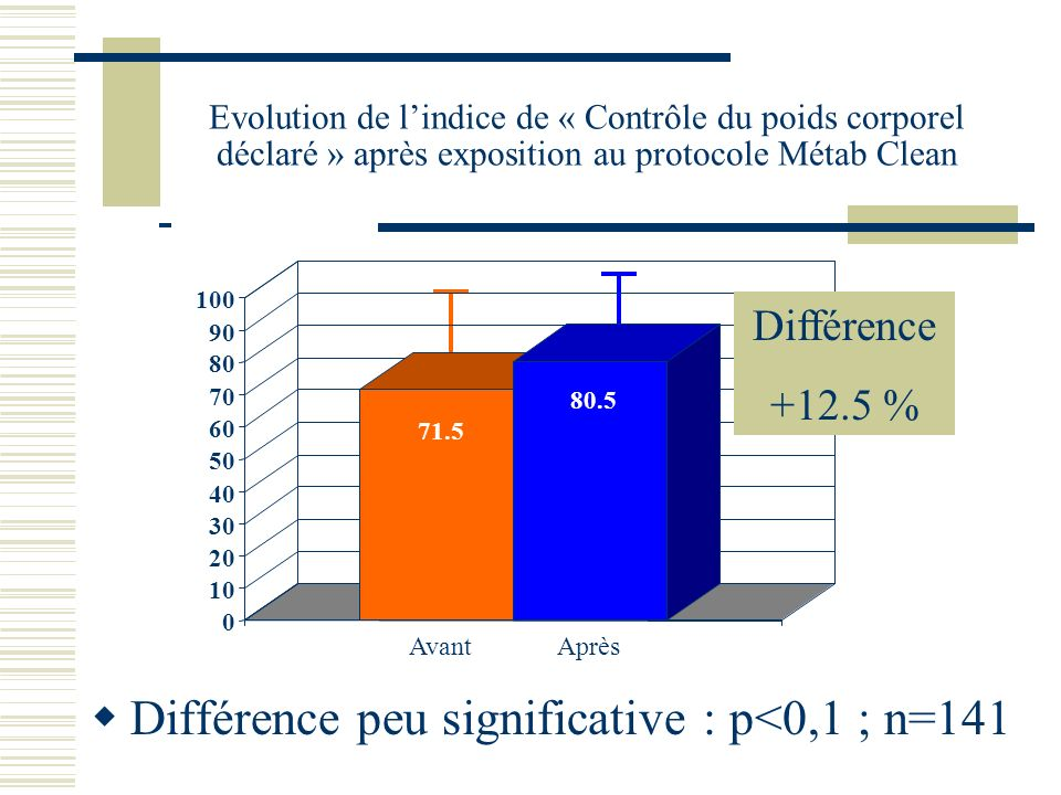 Différence peu significative : p<0,1 ; n=141