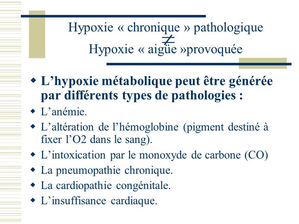 Hypoxie « chronique » pathologique Hypoxie « aigüe »provoquée