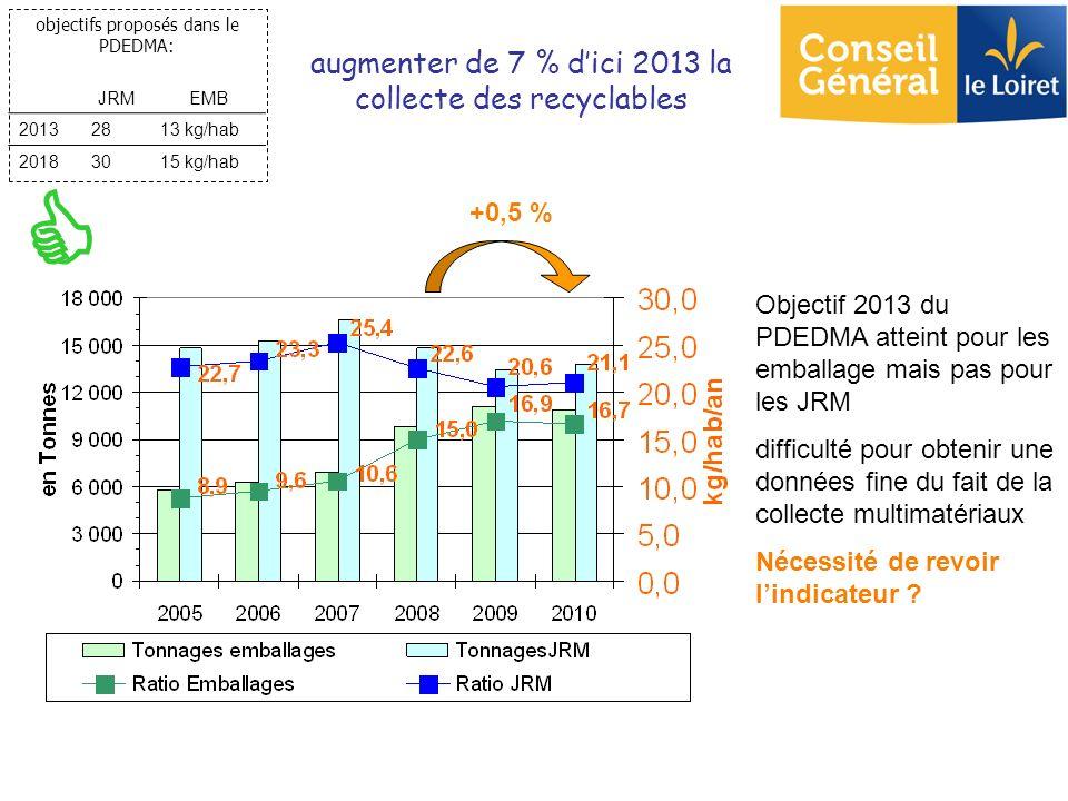 augmenter de 7 % d'ici 2013 la collecte des recyclables