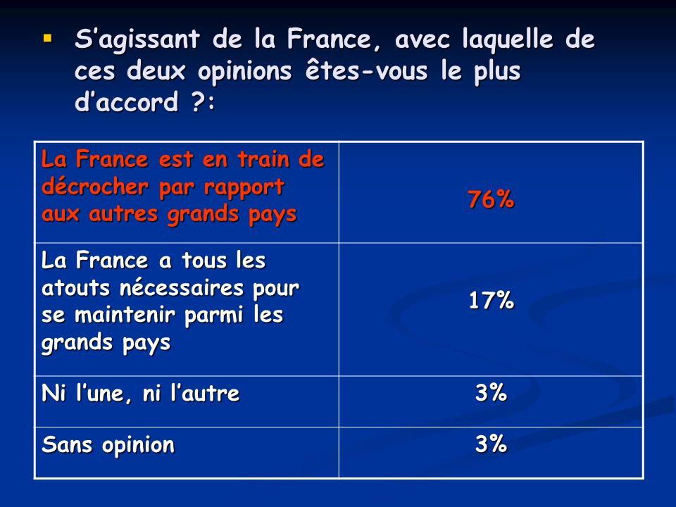 S'agissant de la France, avec laquelle de ces deux opinions êtes-vous le plus d'accord :