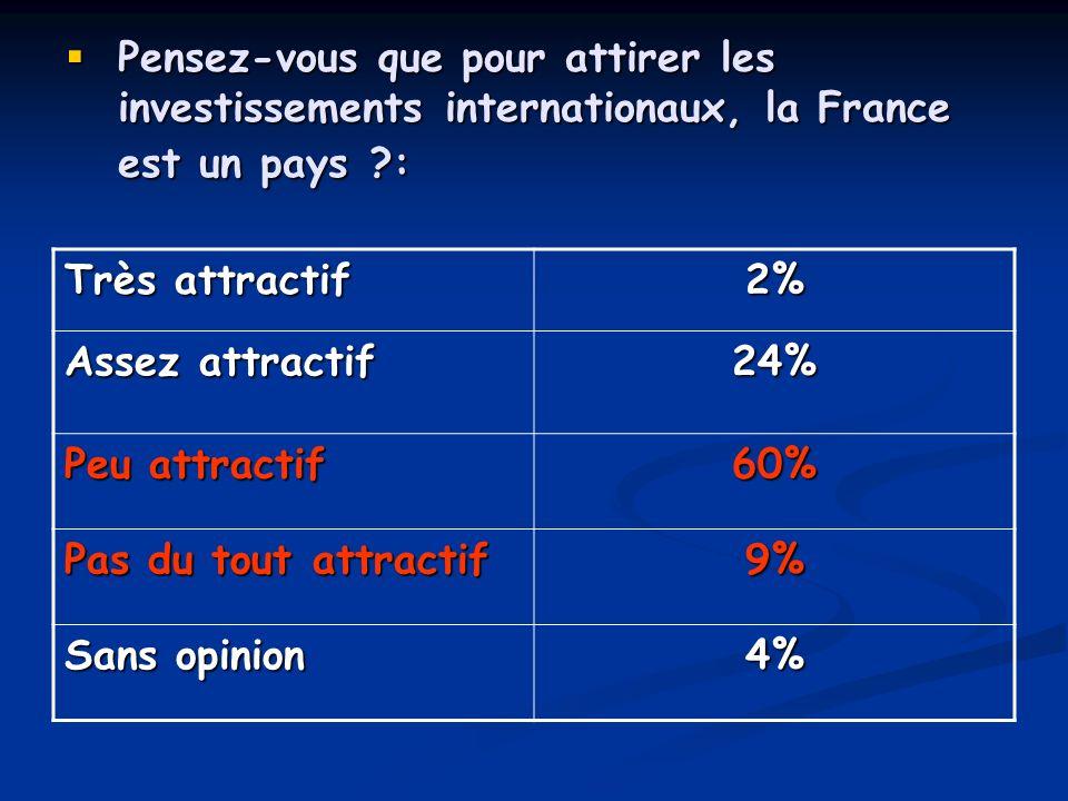 Pensez-vous que pour attirer les investissements internationaux, la France est un pays :