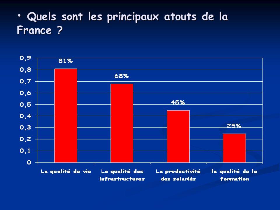 Quels sont les principaux atouts de la France
